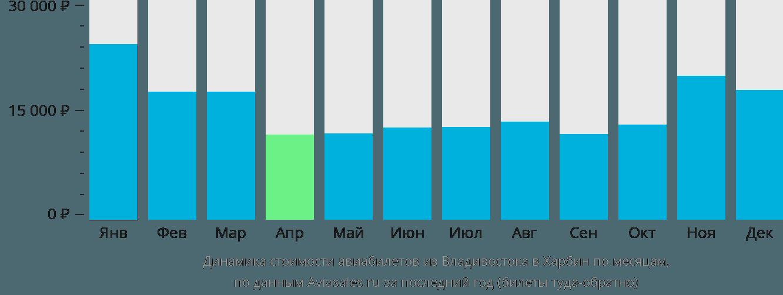 Динамика стоимости авиабилетов из Владивостока в Харбин по месяцам