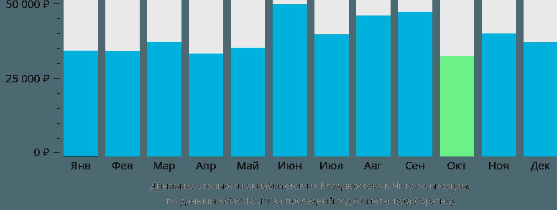 Динамика стоимости авиабилетов из Владивостока в Читу по месяцам