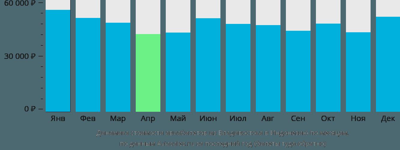 Динамика стоимости авиабилетов из Владивостока в Индонезию по месяцам
