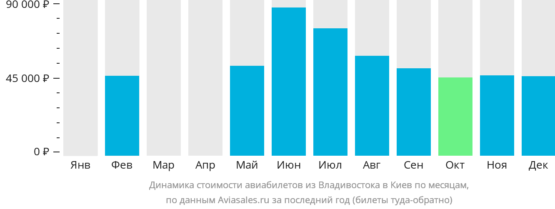 Динамика стоимости авиабилетов из Владивостока в Киев по месяцам