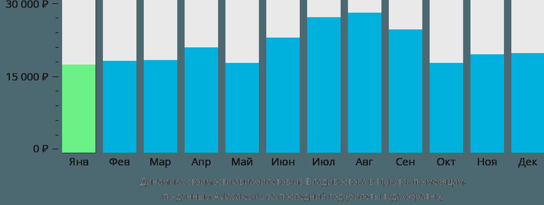 Динамика стоимости авиабилетов из Владивостока в Иркутск по месяцам