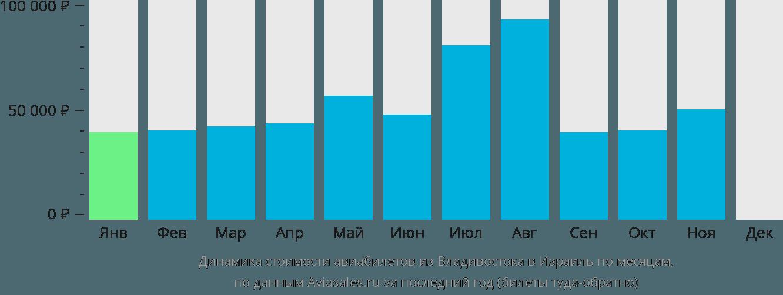 Динамика стоимости авиабилетов из Владивостока в Израиль по месяцам