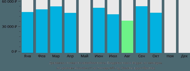 Динамика стоимости авиабилетов из Владивостока в Индию по месяцам