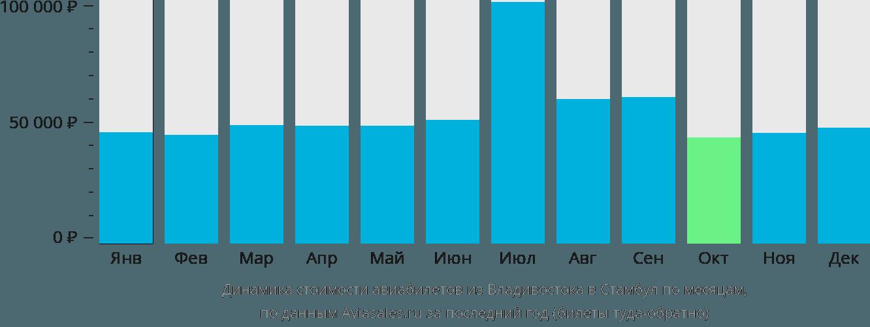 Динамика стоимости авиабилетов из Владивостока в Стамбул по месяцам