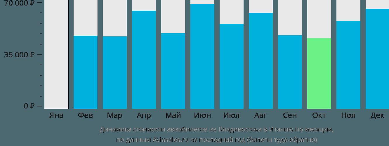 Динамика стоимости авиабилетов из Владивостока в Италию по месяцам
