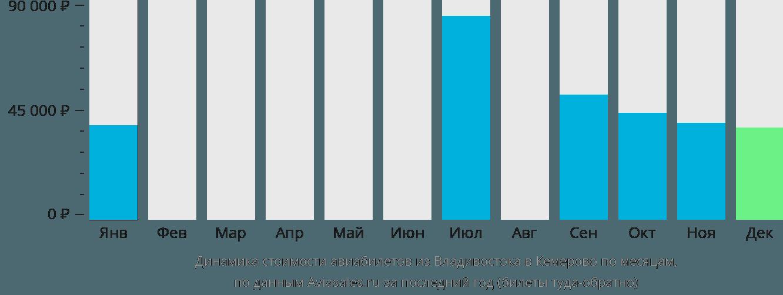Динамика стоимости авиабилетов из Владивостока в Кемерово по месяцам