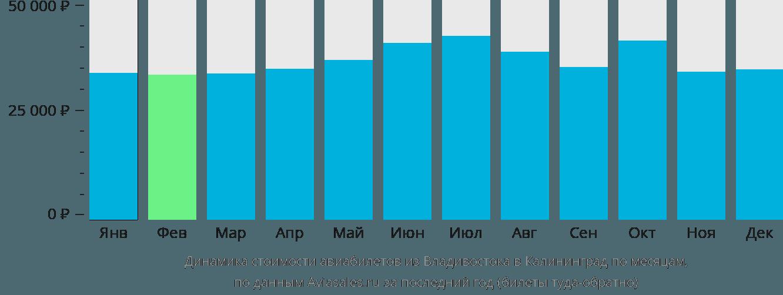 Динамика стоимости авиабилетов из Владивостока в Калининград по месяцам