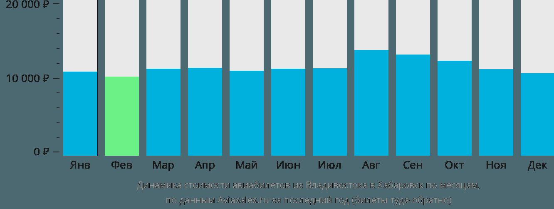 Динамика стоимости авиабилетов из Владивостока в Хабаровск по месяцам