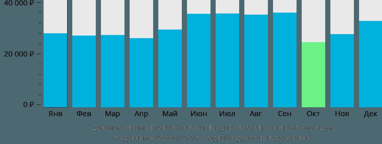 Динамика стоимости авиабилетов из Владивостока в Красноярск по месяцам