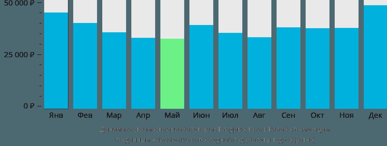 Динамика стоимости авиабилетов из Владивостока в Калибо по месяцам