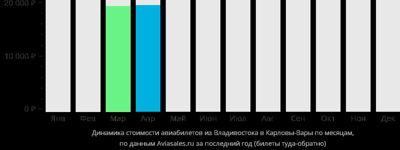 Динамика стоимости авиабилетов из Владивостока в Карловы Вары по месяцам