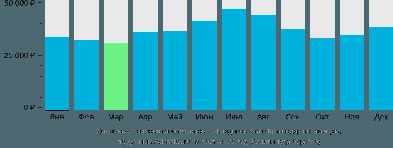 Динамика стоимости авиабилетов из Владивостока в Краснодар по месяцам