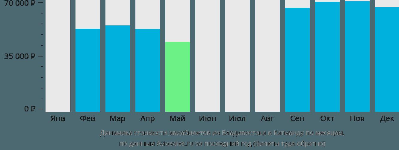 Динамика стоимости авиабилетов из Владивостока в Катманду по месяцам