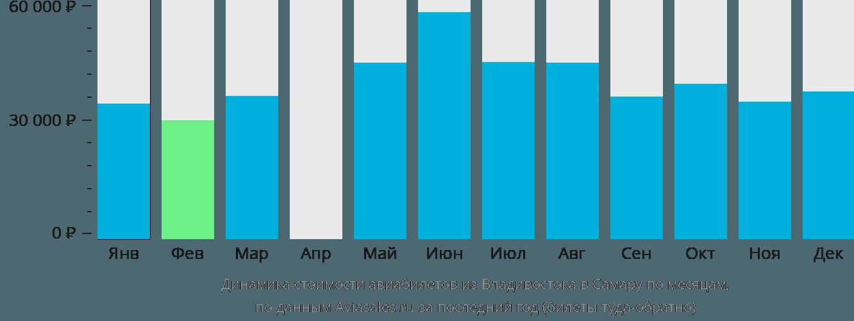 Динамика стоимости авиабилетов из Владивостока в Самару по месяцам