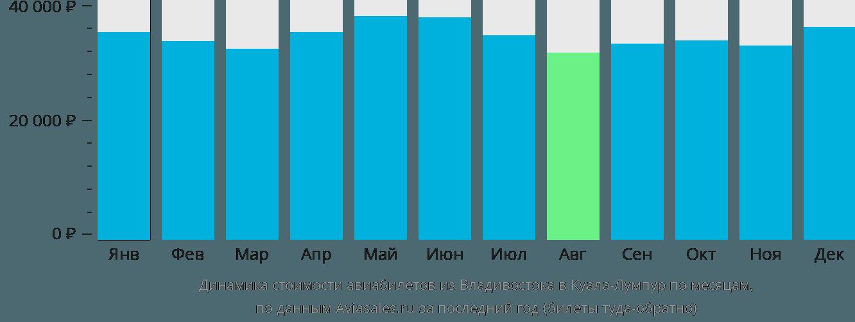 Динамика стоимости авиабилетов из Владивостока в Куала-Лумпур по месяцам