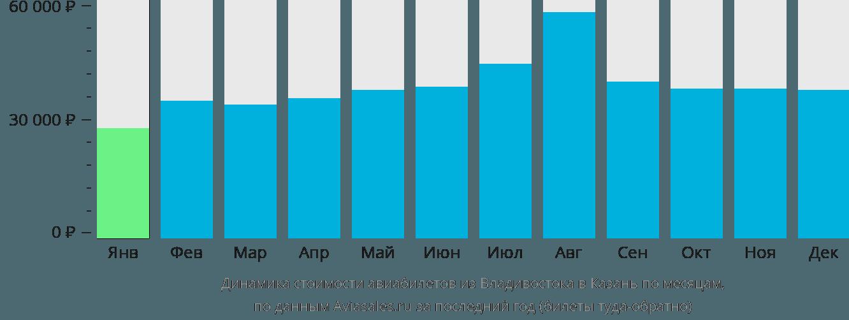 Динамика стоимости авиабилетов из Владивостока в Казань по месяцам