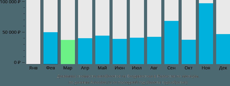 Динамика стоимости авиабилетов из Владивостока в Казахстан по месяцам