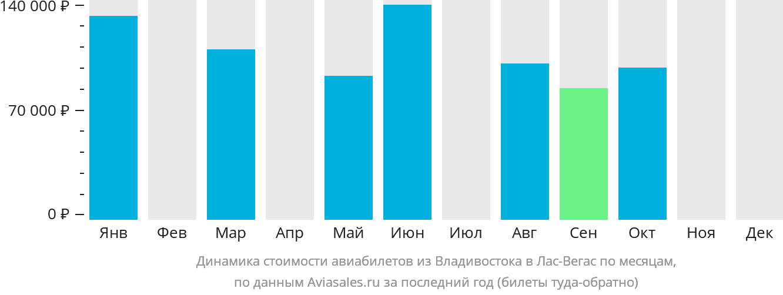 Динамика стоимости авиабилетов из Владивостока в Лас-Вегас по месяцам