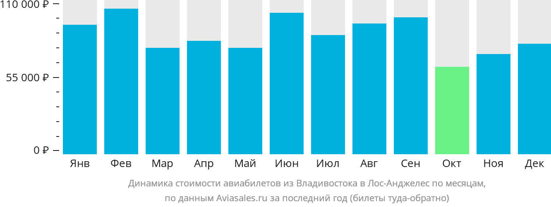 Динамика стоимости авиабилетов из Владивостока в Лос-Анджелес по месяцам