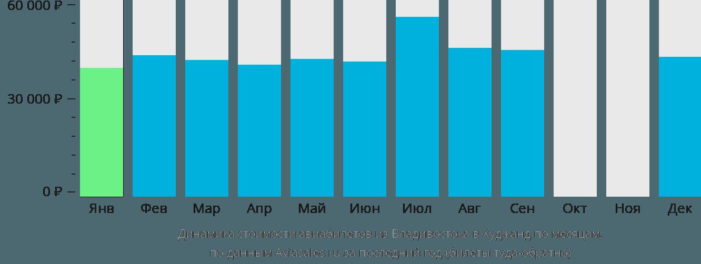 Динамика стоимости авиабилетов из Владивостока в Худжанд по месяцам