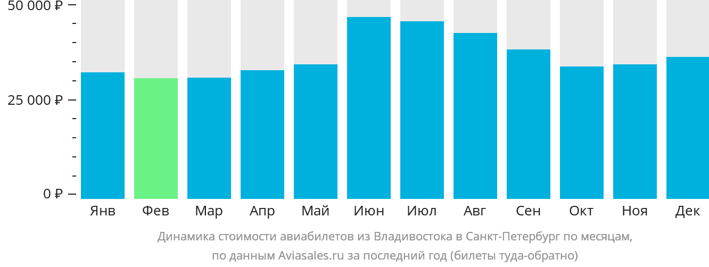 Динамика стоимости авиабилетов из Владивостока в Санкт-Петербург по месяцам