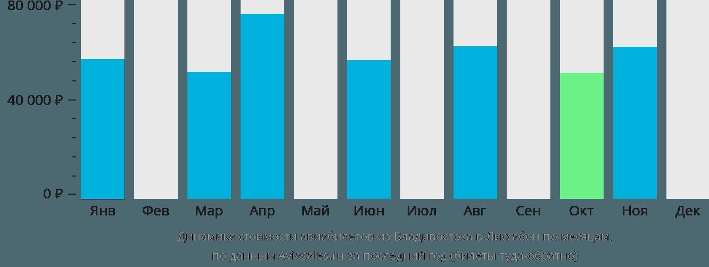 Динамика стоимости авиабилетов из Владивостока в Лиссабон по месяцам