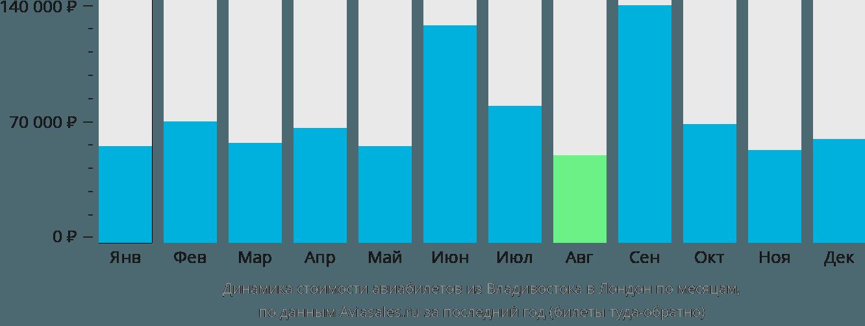 Динамика стоимости авиабилетов из Владивостока в Лондон по месяцам