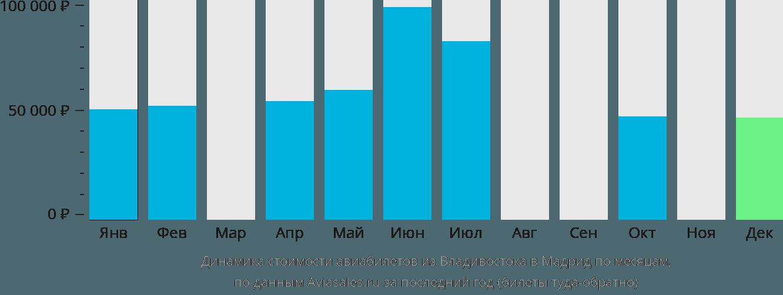 Динамика стоимости авиабилетов из Владивостока в Мадрид по месяцам