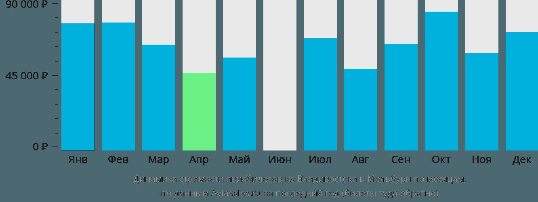 Динамика стоимости авиабилетов из Владивостока в Мельбурн по месяцам