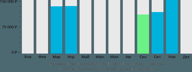 Динамика стоимости авиабилетов из Владивостока в Мехико по месяцам
