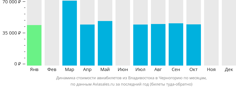 Динамика стоимости авиабилетов из Владивостока в Черногорию по месяцам