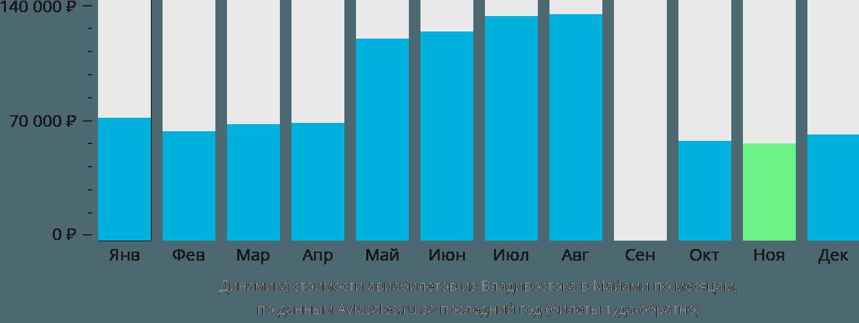 Динамика стоимости авиабилетов из Владивостока в Майами по месяцам