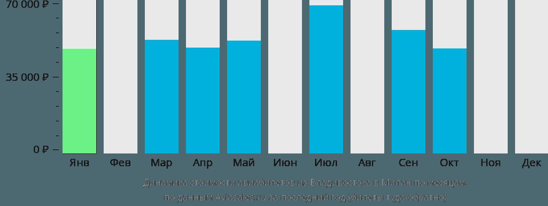 Динамика стоимости авиабилетов из Владивостока в Милан по месяцам