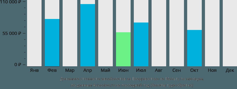 Динамика стоимости авиабилетов из Владивостока на Мальту по месяцам