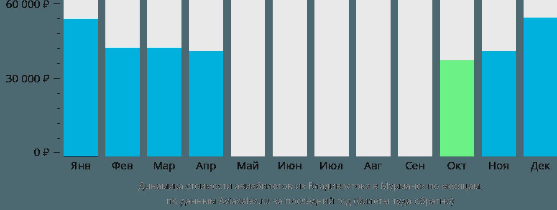 Динамика стоимости авиабилетов из Владивостока в Мурманск по месяцам