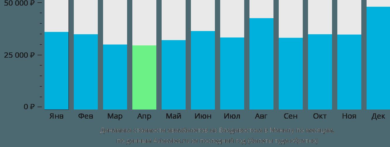 Динамика стоимости авиабилетов из Владивостока в Манилу по месяцам