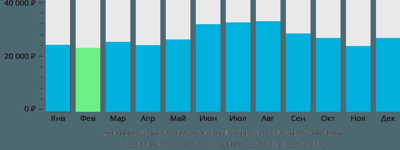 Динамика стоимости авиабилетов из Владивостока в Москву по месяцам