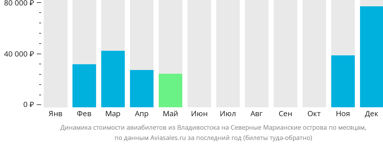 Динамика стоимости авиабилетов из Владивостока на Северные Марианские острова по месяцам