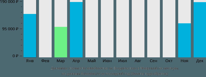 Динамика стоимости авиабилетов из Владивостока в Маврикий по месяцам