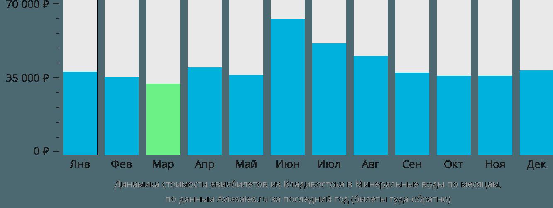 Динамика стоимости авиабилетов из Владивостока в Минеральные воды по месяцам
