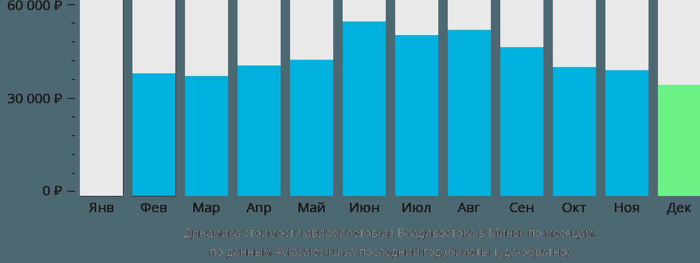 Динамика стоимости авиабилетов из Владивостока в Минск по месяцам