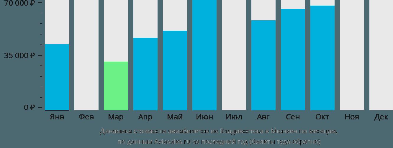 Динамика стоимости авиабилетов из Владивостока в Мюнхен по месяцам