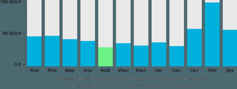 Динамика стоимости авиабилетов из Владивостока на Мальдивы по месяцам