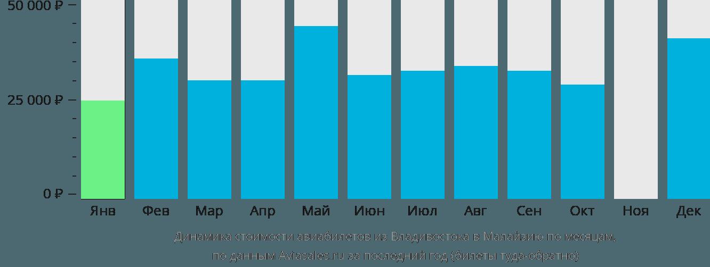 Динамика стоимости авиабилетов из Владивостока в Малайзию по месяцам