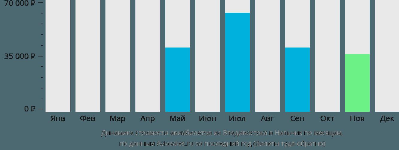 Динамика стоимости авиабилетов из Владивостока в Нальчик по месяцам