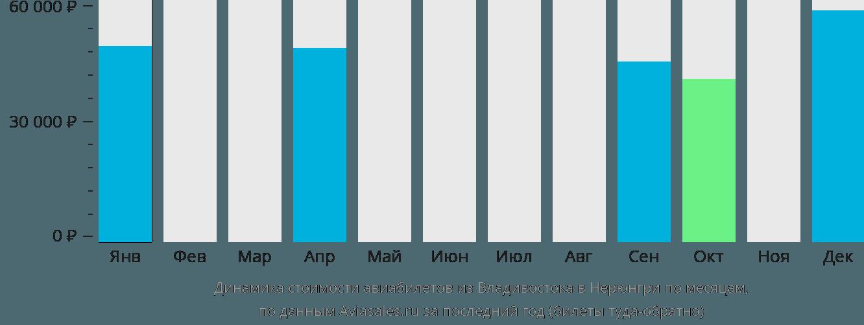 Динамика стоимости авиабилетов из Владивостока в Нерюнгри по месяцам
