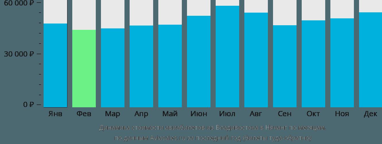 Динамика стоимости авиабилетов из Владивостока в Нячанг по месяцам