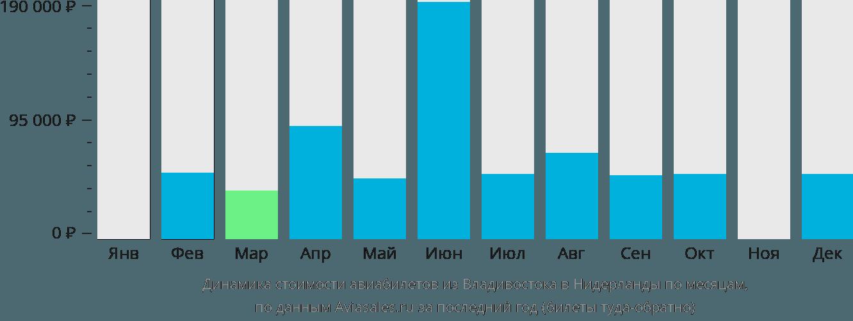 Динамика стоимости авиабилетов из Владивостока в Нидерланды по месяцам