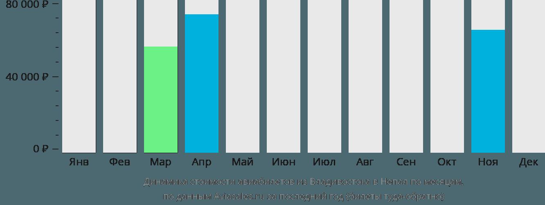 Динамика стоимости авиабилетов из Владивостока в Непал по месяцам