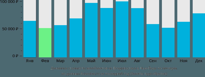 Динамика стоимости авиабилетов из Владивостока в Нью-Йорк по месяцам